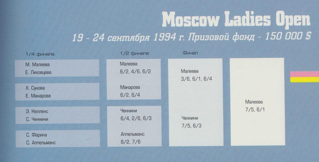 Турнирная сетка 1994