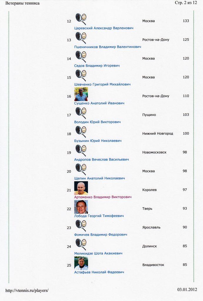 Рейтинг одиночного разряда Мужчины 60+ на сайте Ветераны тенниса 3 января 2012 года