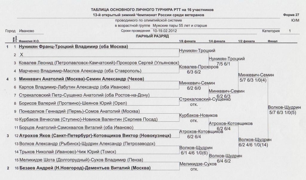 Минкевич Анатолий (Москва) - Вице-чемпион России по теннису в парном разряде вместе с Сёминым Александром (Чехов) Иваново-2012