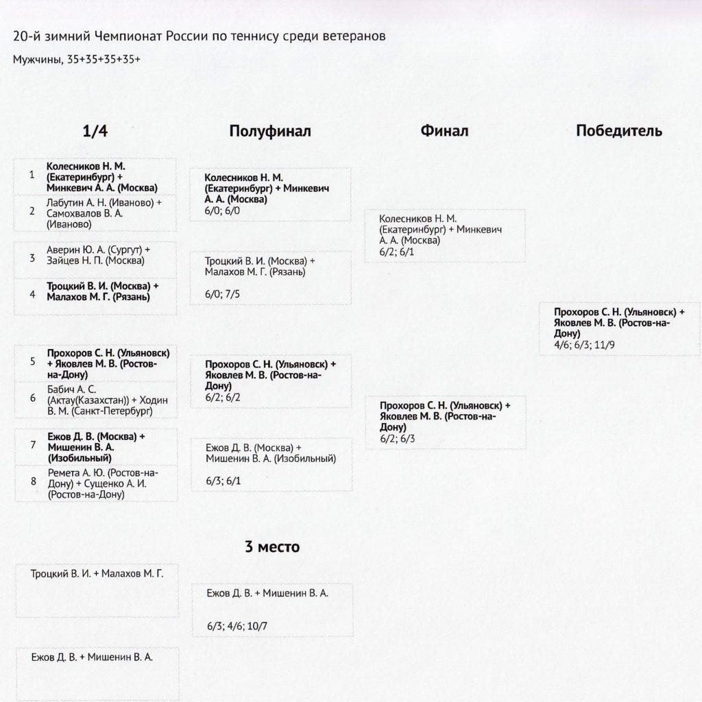 Турнирная сетка 20-го зимнего Чемпионата России по теннису в парном разряде ММ65+ г. Рязань 2019 г.
