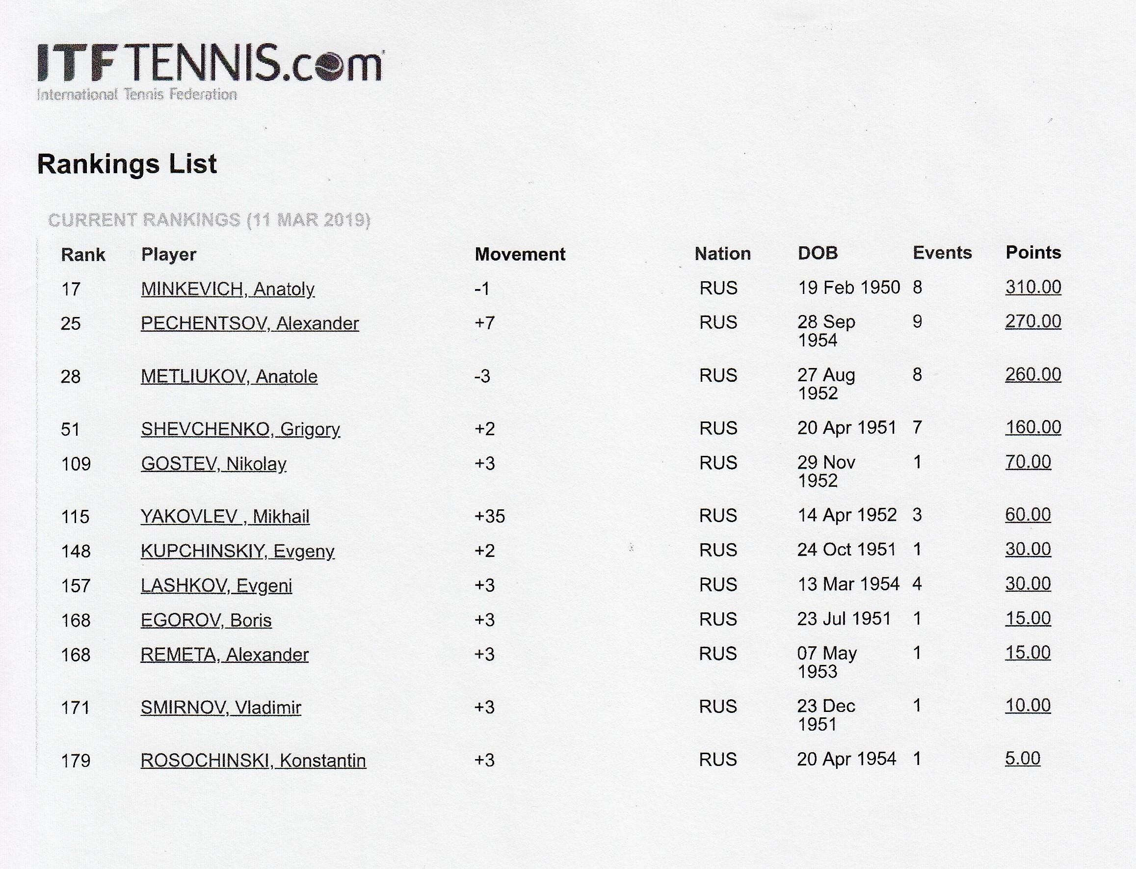Международный рейтинг российских теннисистов смешанного парного разряда ITF Seniors