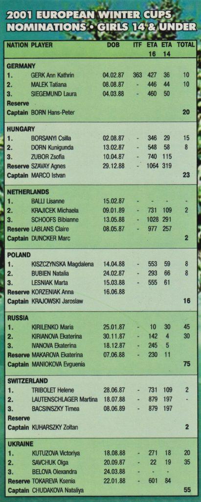 Зимний кубок Европы среди девушек 2001 г.
