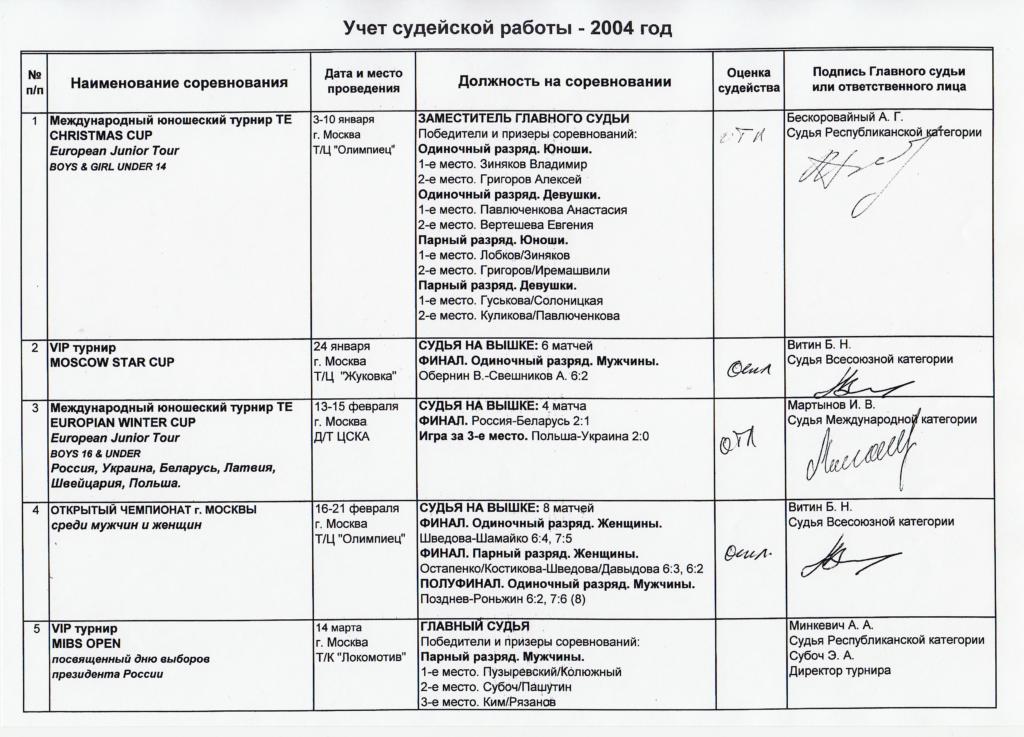 Минкевич Анатолий Адамович: моя страница из учёта судейской работы 2004 год